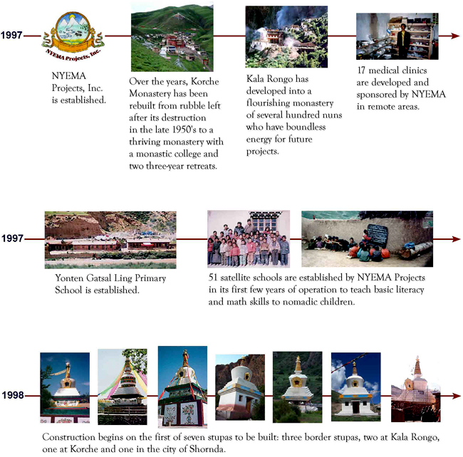 NYEMA Projects Timeline 1997 to 1998
