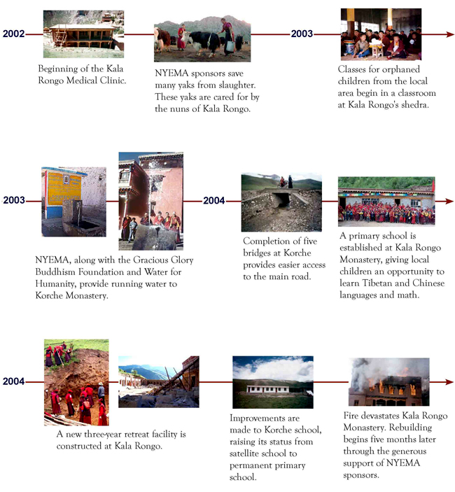 NYEMA Projects Timeline 2002 to 2004